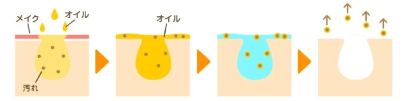 công dụng làm sạch của dầu tẩy trang sakura